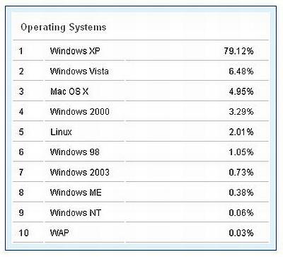 OS W3C