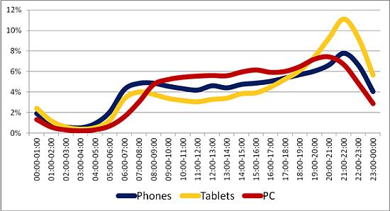 Egyre né az okostelefon és tablet piaci részedesés