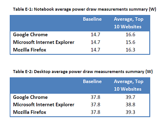 Energiatakarékossági tipp: Váltson az Internet Explorer-re
