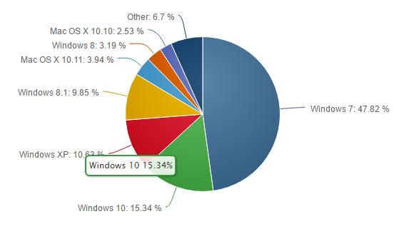 Operációs rendszerek aránya áprilisban