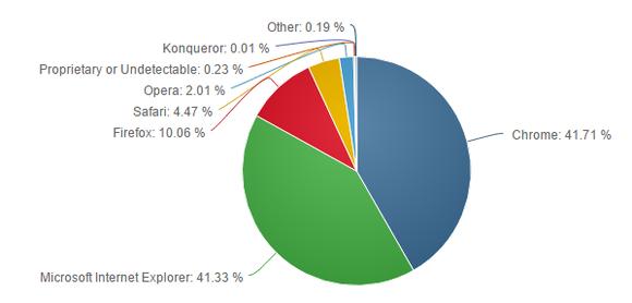 Böngészők aránya áprilisban