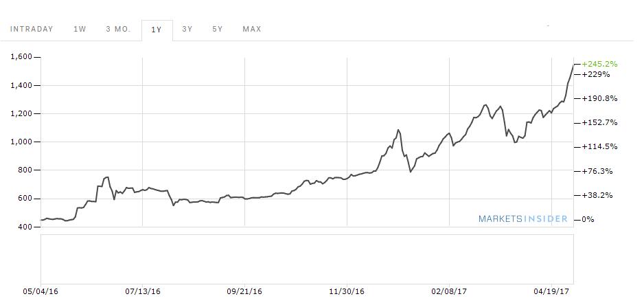 a legjobb bitcoin árfolyam