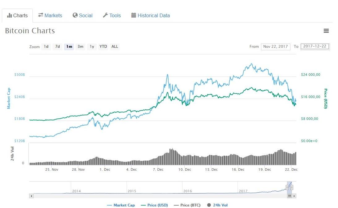 a bitcoin árfolyama esett)