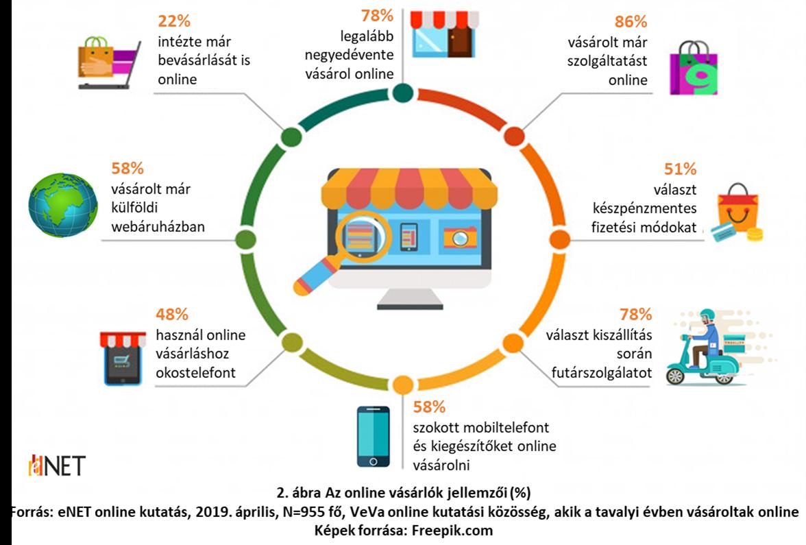 4b35d865c4 Lassan elérjük a vásárlói csúcsot a magyar online kereskedelmi ...