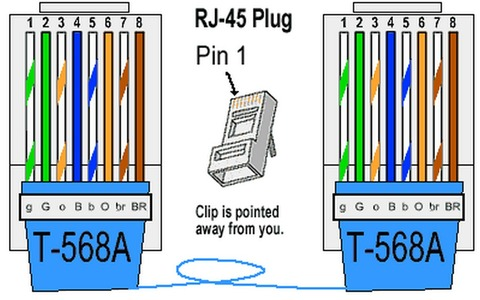 Utp kábel bekötés 4 ér